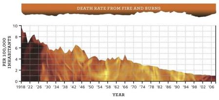 How Many Lives Do Smoke Alarms Really Save Freakonomics Freakonomics