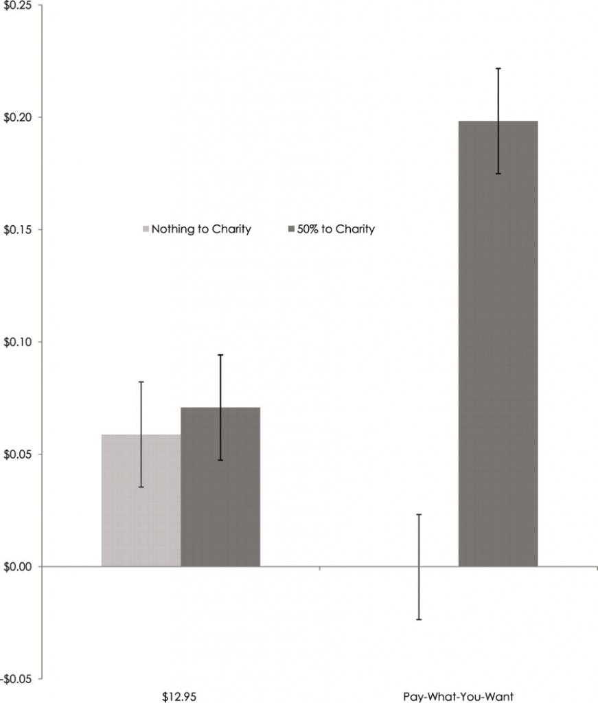 charity graph